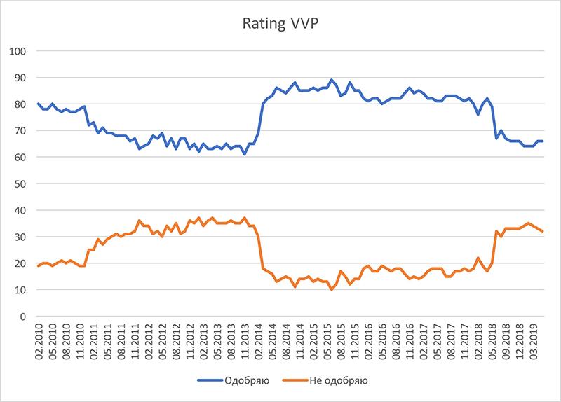 Cote de popularité de VVP